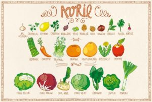 Calendrier des fruits et légumes de saison en avril