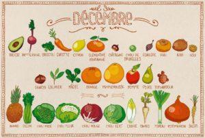 Calendrier des fruits et légumes de saison en décembre