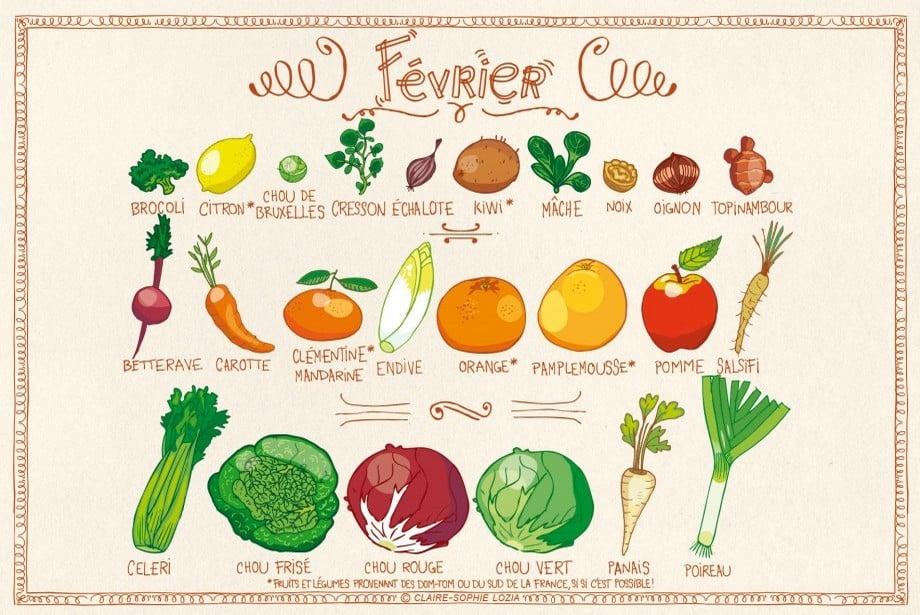 Calendrier des fruits et légumes de saison en février