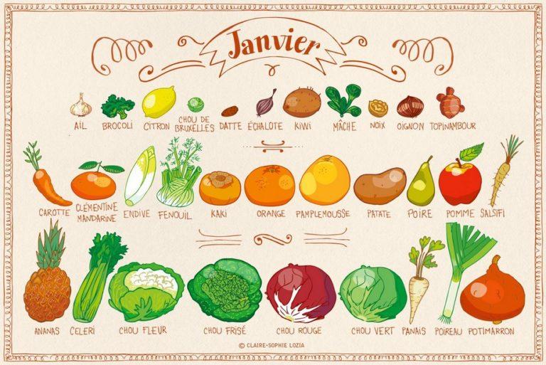Calendrier des fruits et légumes de saison en janvier