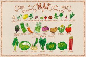 Calendrier des fruits et légumes de saison en mai