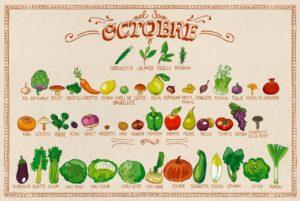 Calendrier des fruits et légumes de saison en octobre